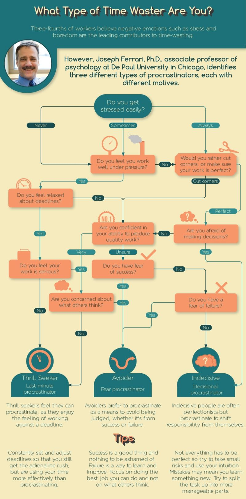 An Incredible Guide: How To Stop Procrastinating